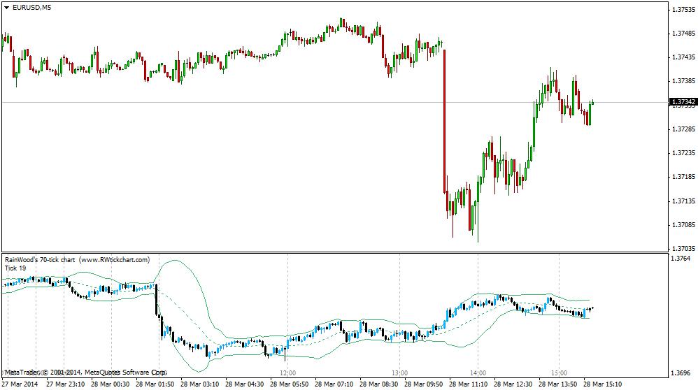 Gallery   RainWood's Forex Tick Chart indicator for MT4
