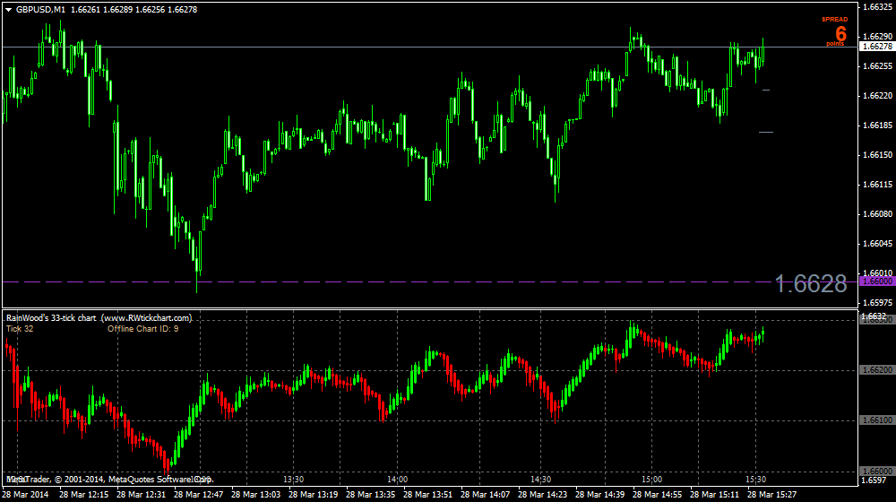 Gallery | RainWood's Forex Tick Chart indicator for MT4