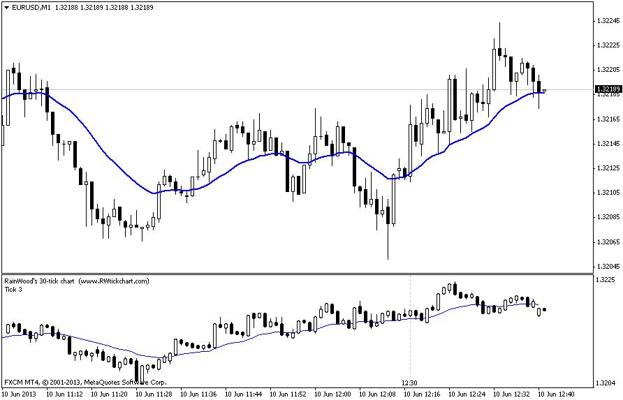 RainWood's Forex Tick Chart indicator for MT4