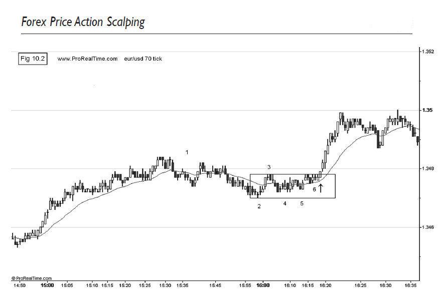 Tick chart forex