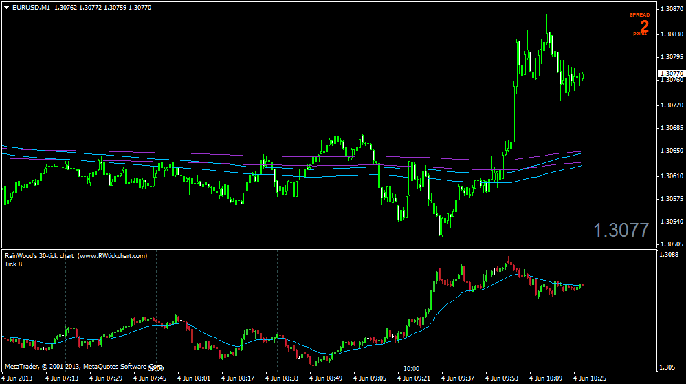 Forex tick chart software