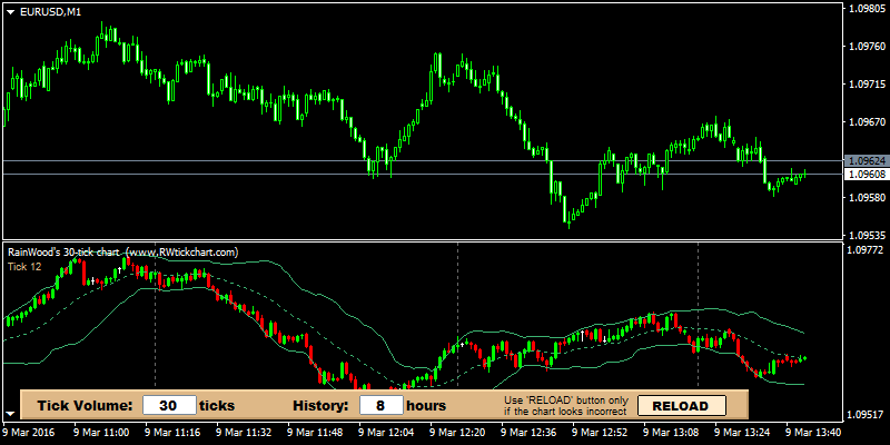 Candle time indicator forex factory